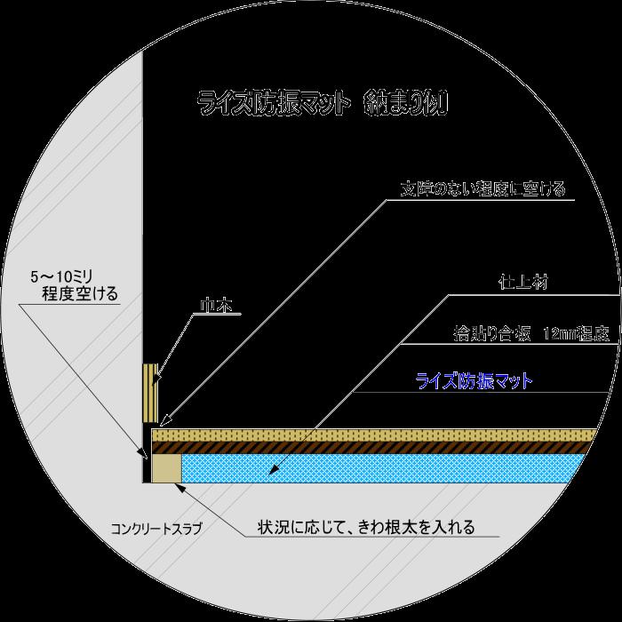 ライズ防振マットの納まり図