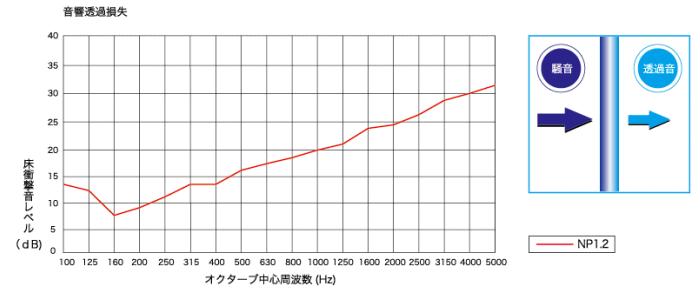 遮音シートの性能グラフ