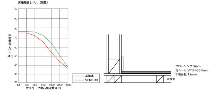 防音マットの性能グラフ