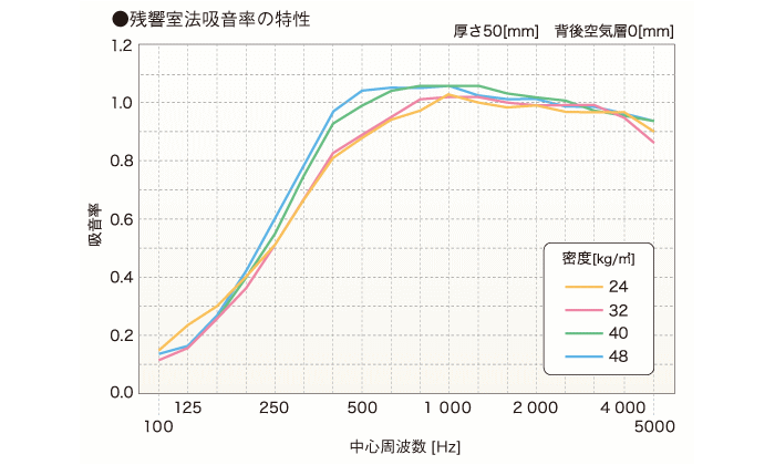 密度の違いによる吸音率のグラフ