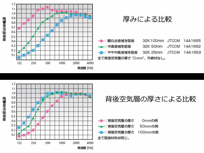 厚みの違いによる吸音率のグラフ