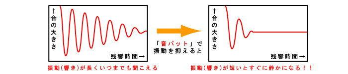 音パットの防音性能