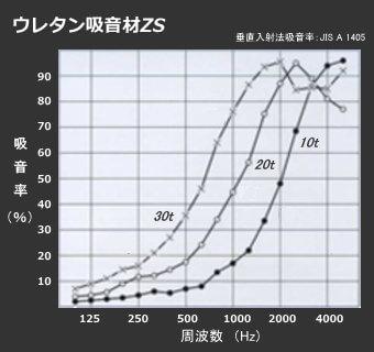 厚みによる吸音率の違い