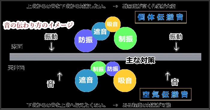 天井の防音構造