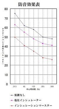 インシュレータの防音効果のグラフ